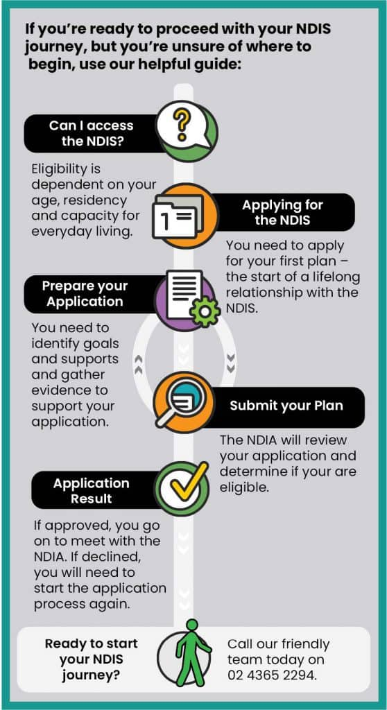 NDIS Application Help - Graphic of application process