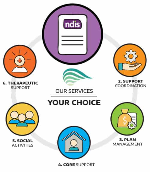 NDIS Services - Application Help